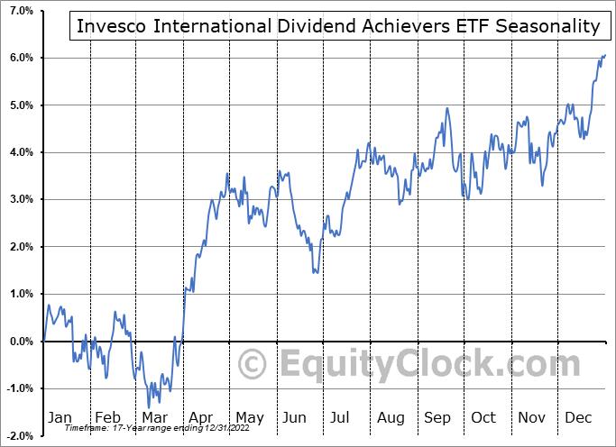 Invesco International Dividend Achievers ETF (NASD:PID) Seasonal Chart
