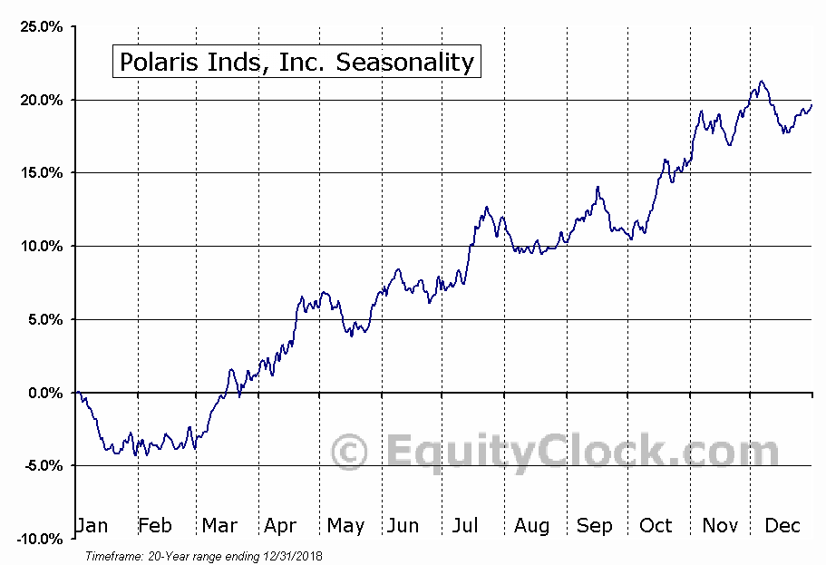 Polaris Inds, Inc. (NYSE:PII) Seasonal Chart