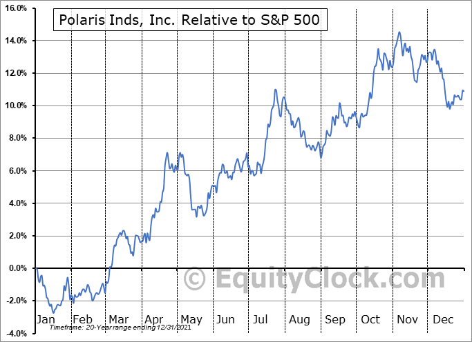 PII Relative to the S&P 500
