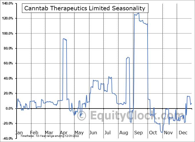 Canntab Therapeutics Limited (CSE:PILL.CA) Seasonality