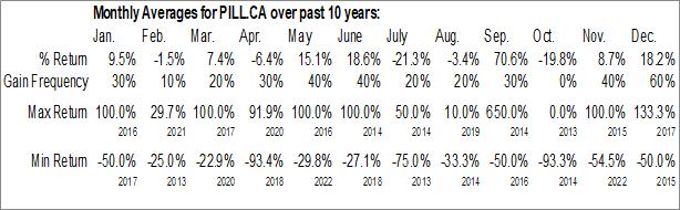 Monthly Seasonal Canntab Therapeutics Limited (CSE:PILL.CA)