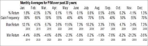 Monthly Seasonal Putnam Master Intermediate Income Trust (NYSE:PIM)