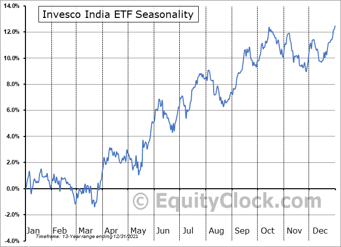 Invesco India ETF (NYSE:PIN) Seasonal Chart