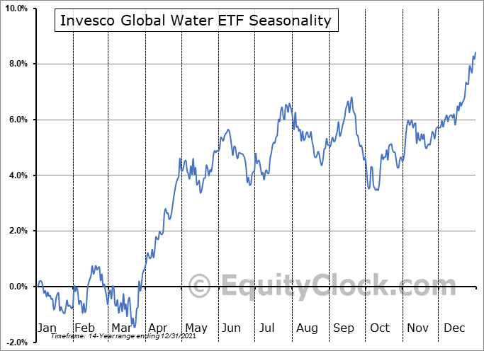 Invesco Global Water ETF (NASD:PIO) Seasonal Chart