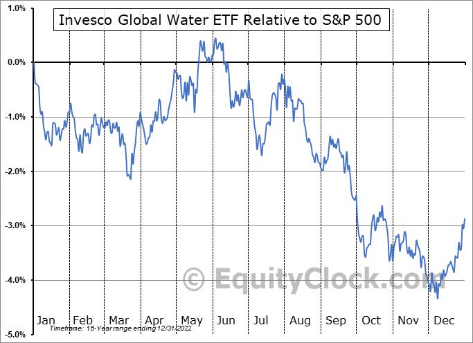 PIO Relative to the S&P 500