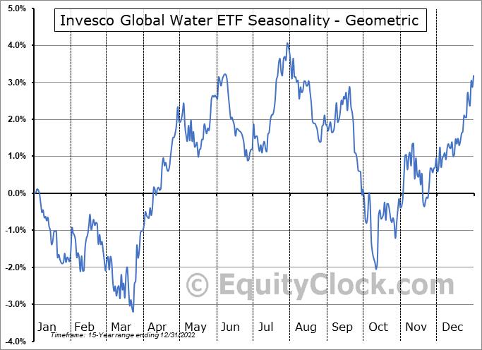 Invesco Global Water ETF (NASD:PIO) Seasonality