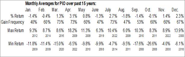 Monthly Seasonal Invesco Global Water ETF (NASD:PIO)