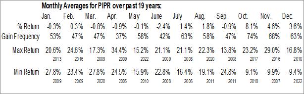 Monthly Seasonal Piper Sandler Companies (NYSE:PIPR)