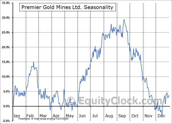 Premier Gold Mines Ltd. (OTCMKT:PIRGF) Seasonality