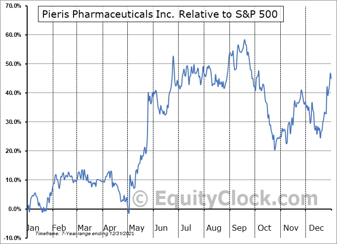 PIRS Relative to the S&P 500