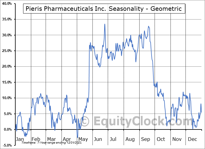Pieris Pharmaceuticals Inc. (NASD:PIRS) Seasonality
