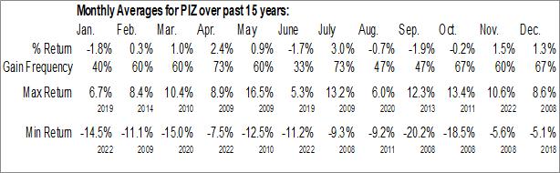 Monthly Seasonal Invesco DWA Developed Markets Momentum ETF (NASD:PIZ)
