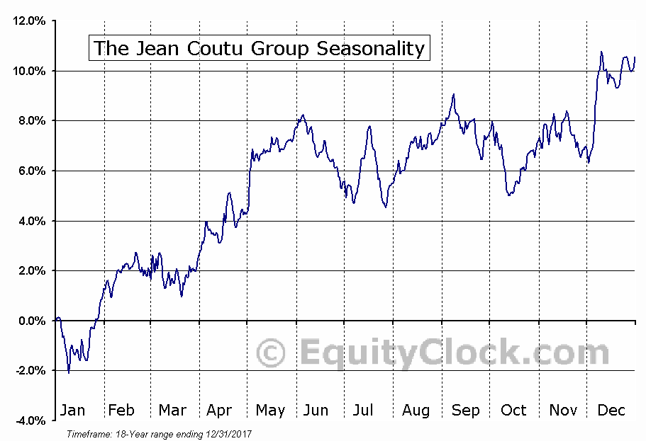 The Jean Coutu Group (PJC) Inc. (TSE:PJC.A) Seasonal Chart