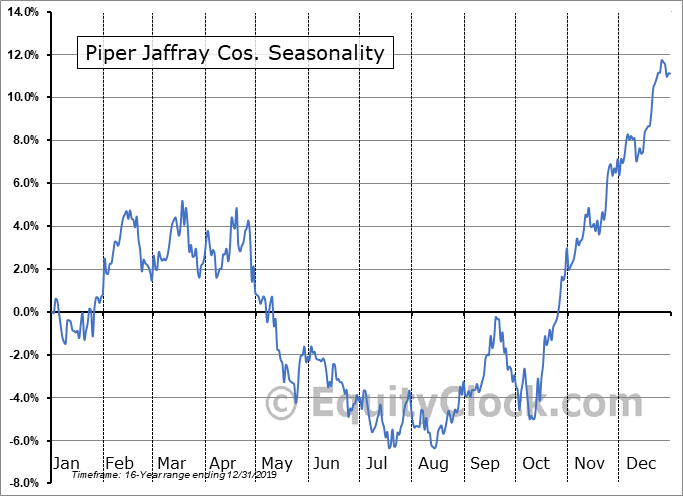 Piper Jaffray Cos. (NYSE:PJC) Seasonal Chart