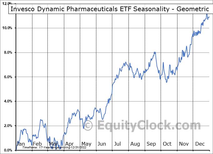Invesco Dynamic Pharmaceuticals ETF (NYSE:PJP) Seasonality