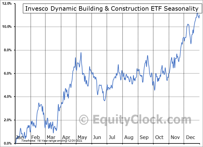 Invesco Dynamic Building & Construction ETF (NYSE:PKB) Seasonal Chart