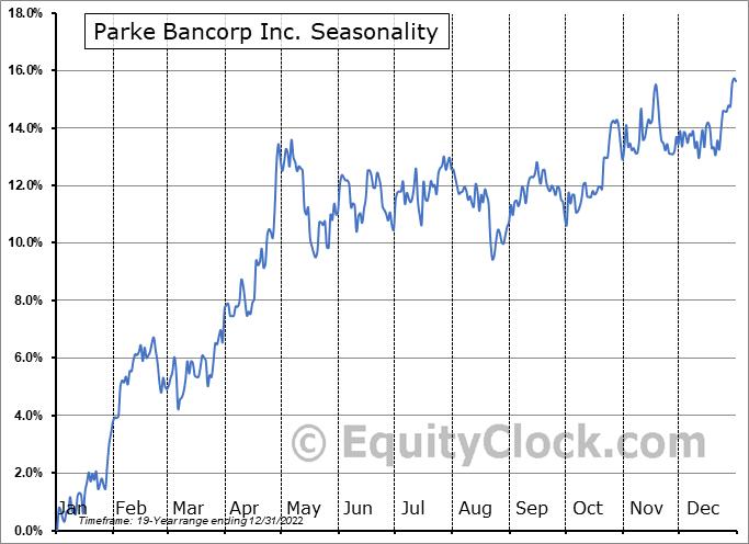 Parke Bancorp Inc. (NASD:PKBK) Seasonal Chart
