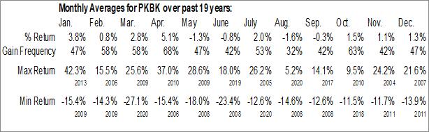 Monthly Seasonal Parke Bancorp Inc. (NASD:PKBK)