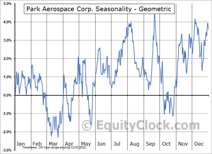 Park Aerospace Corp. (NYSE:PKE) Seasonality
