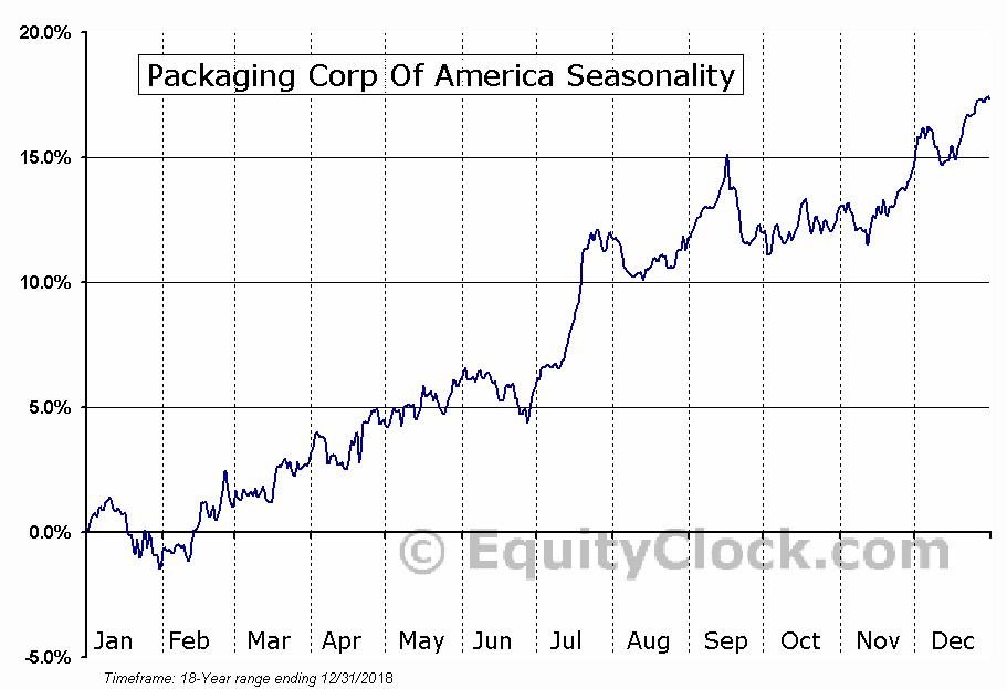 Packaging Corp Of America (NYSE:PKG) Seasonal Chart