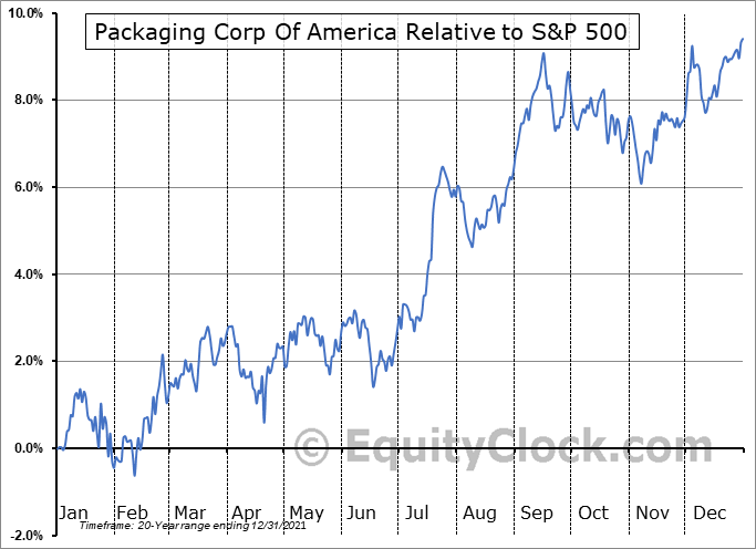 PKG Relative to the S&P 500