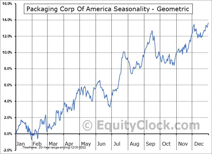 Packaging Corp Of America (NYSE:PKG) Seasonality