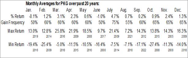 Monthly Seasonal Packaging Corp Of America (NYSE:PKG)