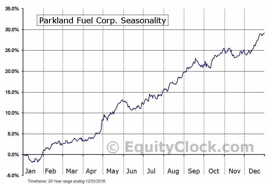Parkland Fuel Corp. (TSE:PKI.TO) Seasonal Chart