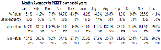 Monthly Seasonal Peak Positioning Technologies Inc. (OTCMKT:PKKFF)