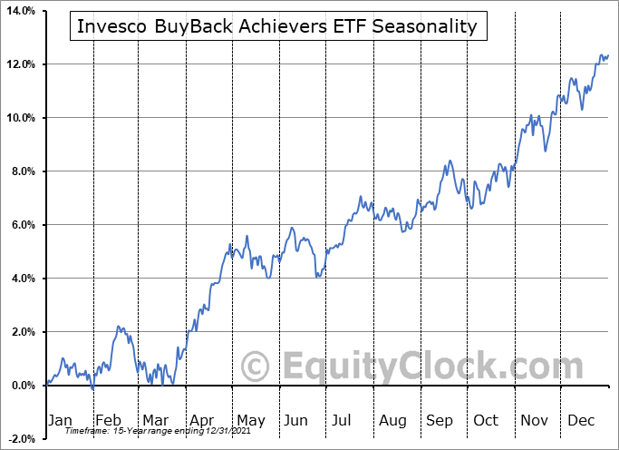 Invesco BuyBack Achievers ETF (NASD:PKW) Seasonal Chart