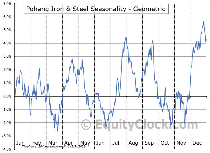 Pohang Iron & Steel (Posco) (NYSE:PKX) Seasonality