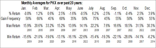 Monthly Seasonal Pohang Iron & Steel (Posco) (NYSE:PKX)