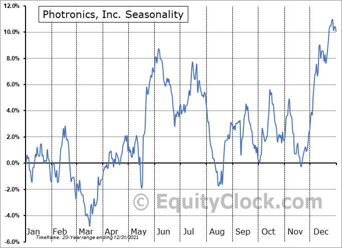 Photronics, Inc. (NASD:PLAB) Seasonal Chart