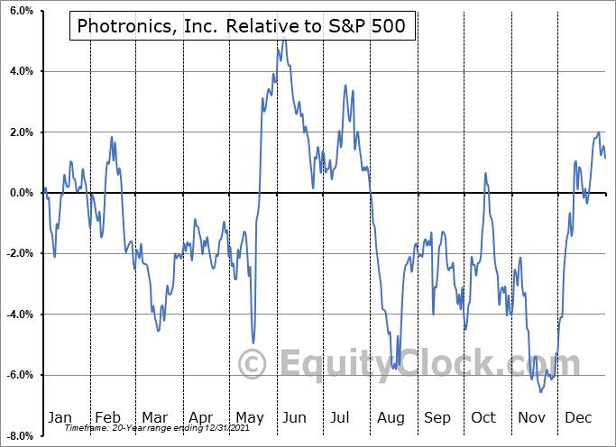 PLAB Relative to the S&P 500