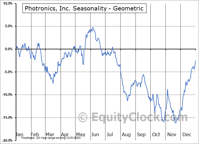 Photronics, Inc. (NASD:PLAB) Seasonality