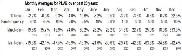 Monthly Seasonal Photronics, Inc. (NASD:PLAB)