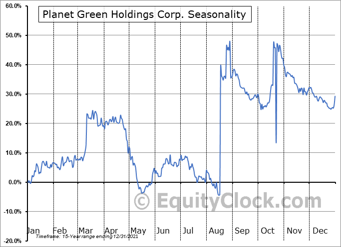 Planet Green Holdings Corp. (AMEX:PLAG) Seasonality