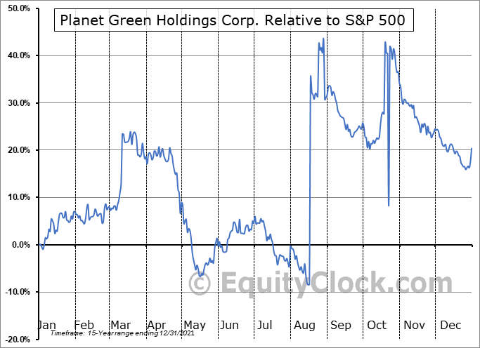 PLAG Relative to the S&P 500