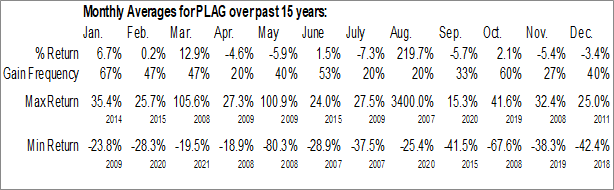 Monthly Seasonal Planet Green Holdings Corp. (AMEX:PLAG)