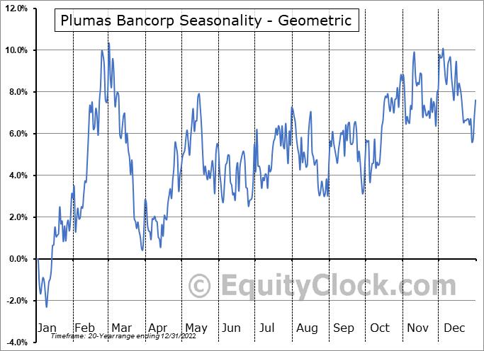 Plumas Bancorp (NASD:PLBC) Seasonality