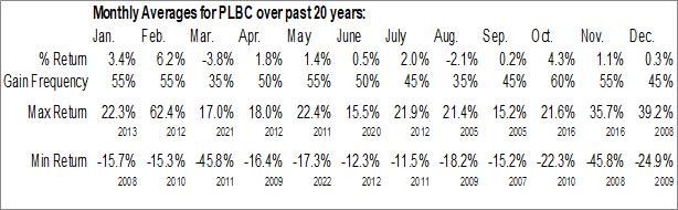 Monthly Seasonal Plumas Bancorp (NASD:PLBC)