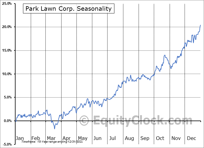 Park Lawn Corp. (TSE:PLC.TO) Seasonality