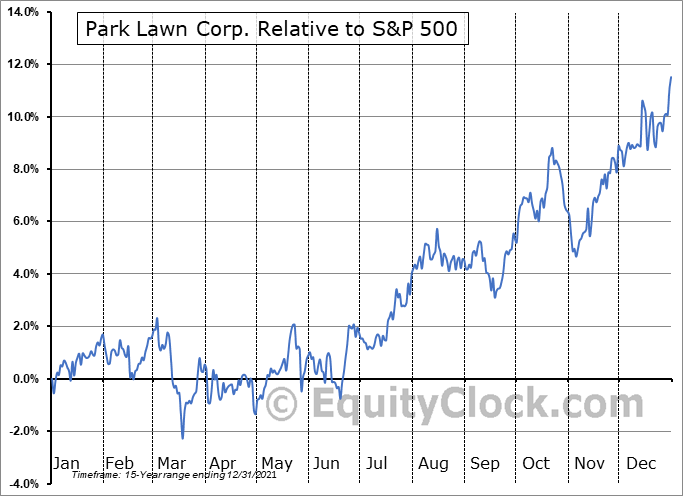 PLC.TO Relative to the S&P 500
