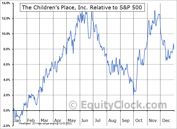 PLCE Relative to the S&P 500