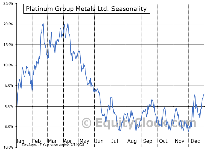 Platinum Group Metals Ltd. (AMEX:PLG) Seasonality