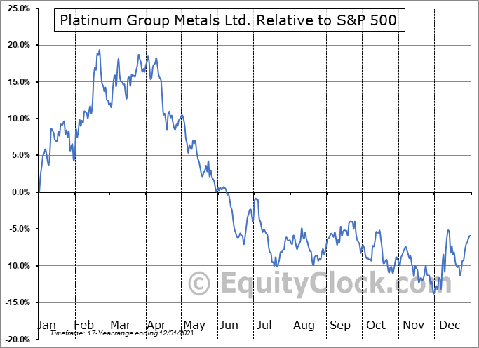 PLG Relative to the S&P 500