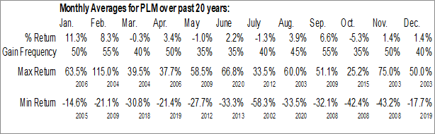 Monthly Seasonal Polymet Mining Corp. (AMEX:PLM)