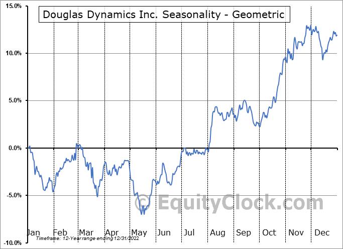 Douglas Dynamics Inc. (NYSE:PLOW) Seasonality
