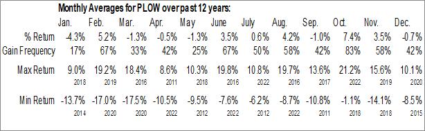 Monthly Seasonal Douglas Dynamics Inc. (NYSE:PLOW)