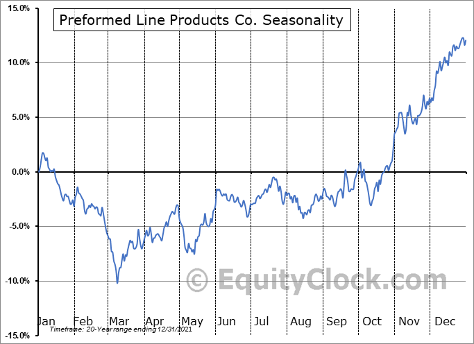Preformed Line Products Co. (NASD:PLPC) Seasonal Chart
